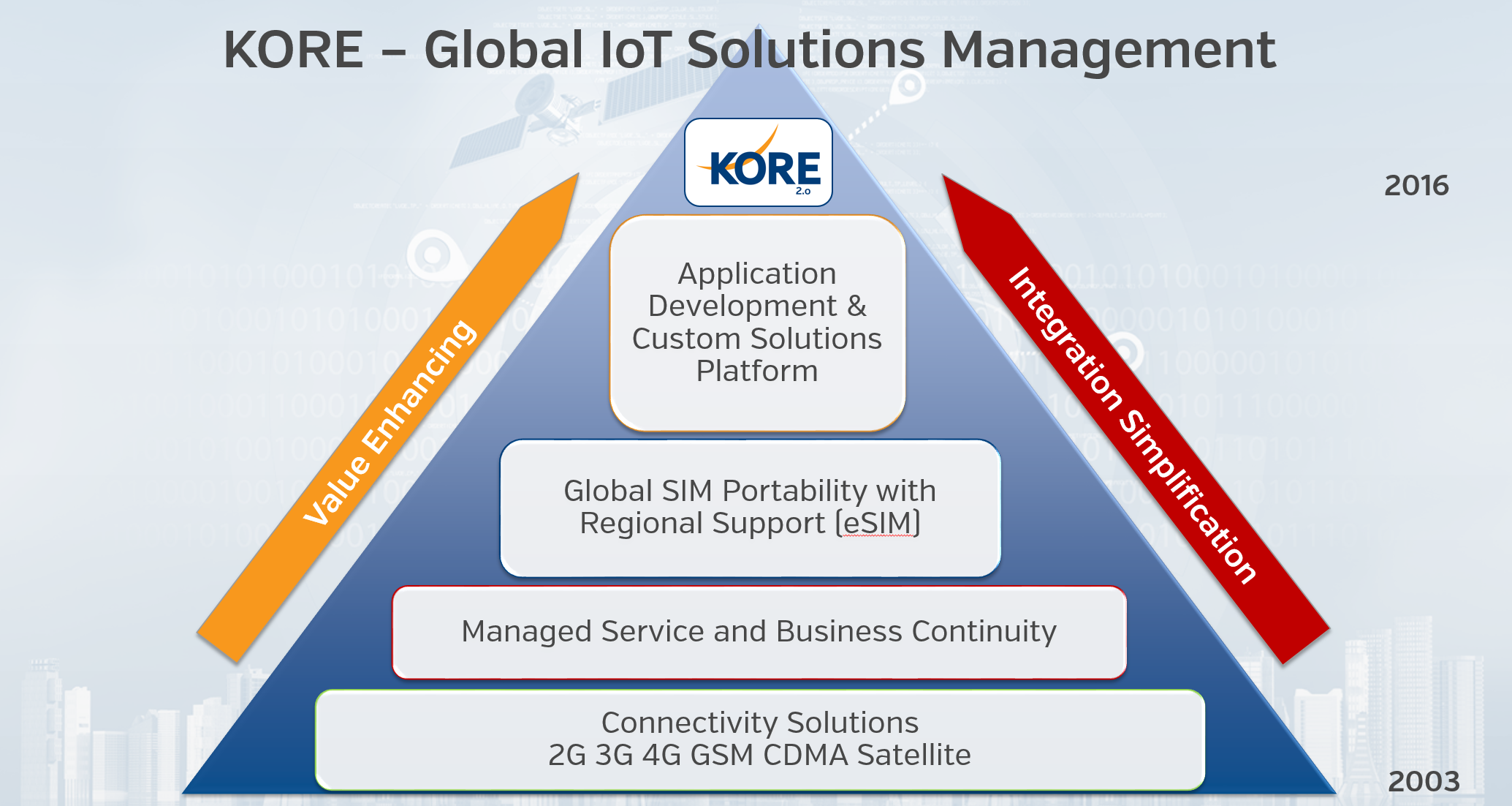 Global_IoT_Management.png